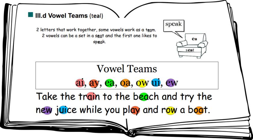 VowelTeamSpot&Dot